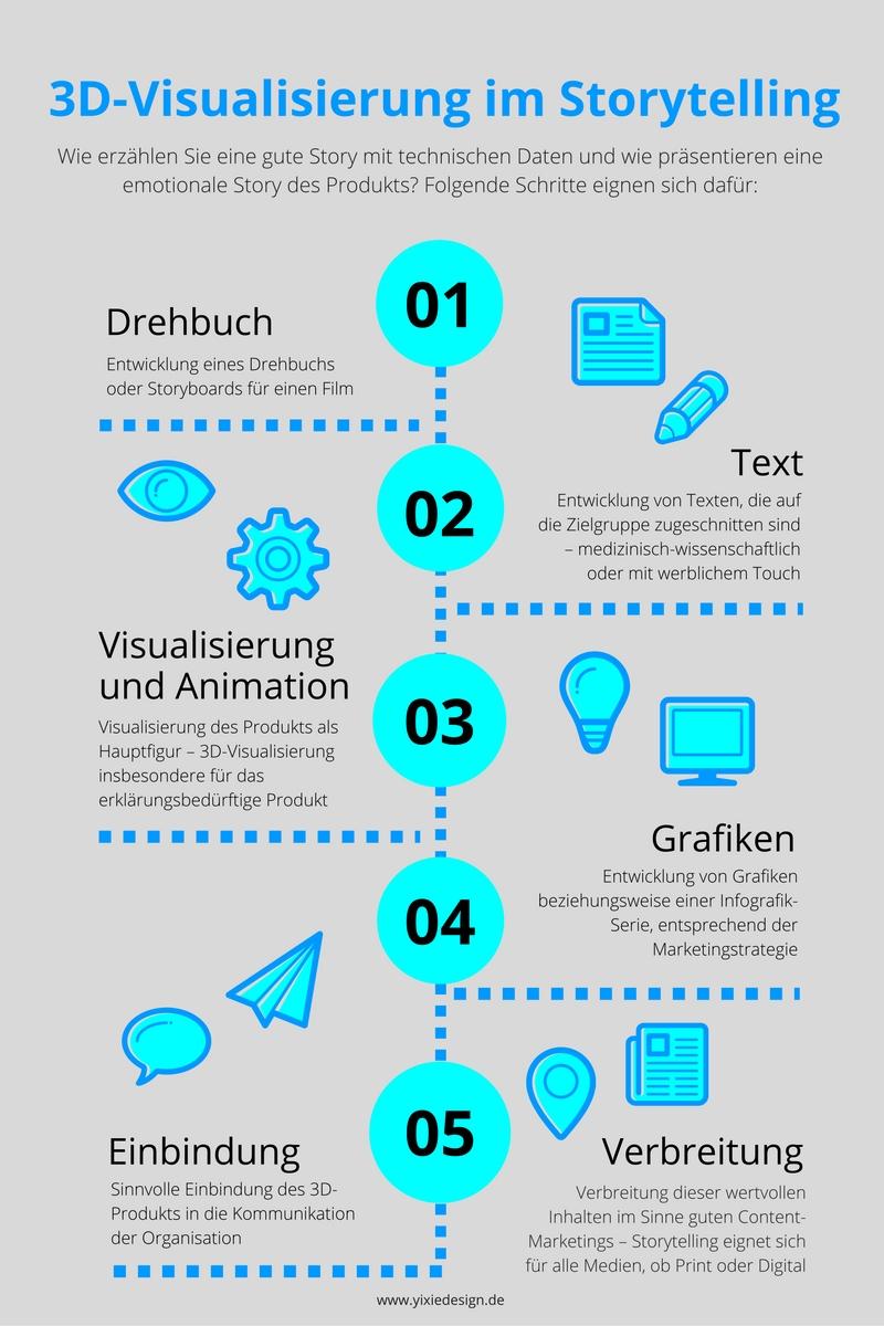 3d-visualisierung-im-storytelling-yixie